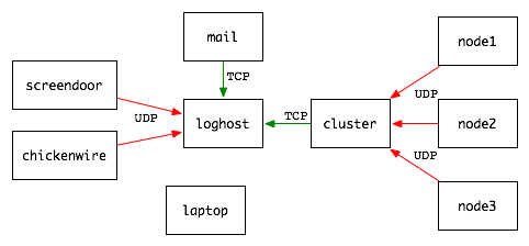 Novosial logging with syslog ng central loghost setup pronofoot35fo Choice Image